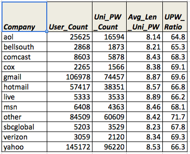 Users Password Analysis – Data, Cloud, Software