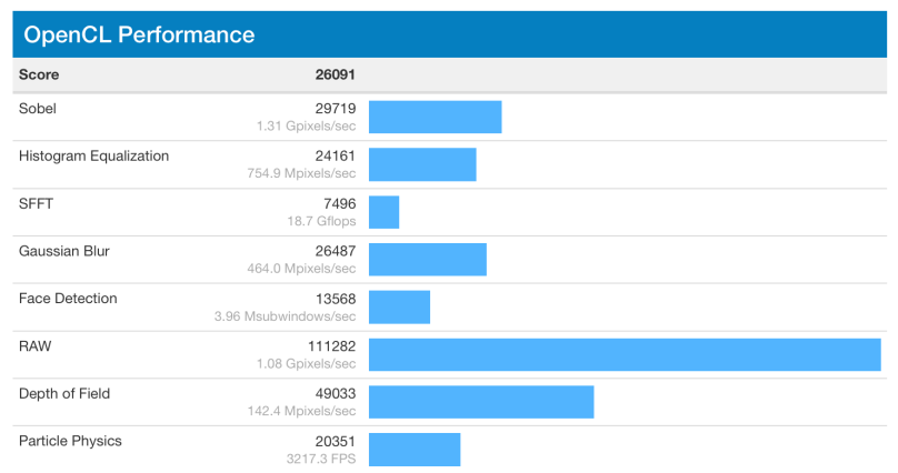 geekbench_compute_score_after_patch